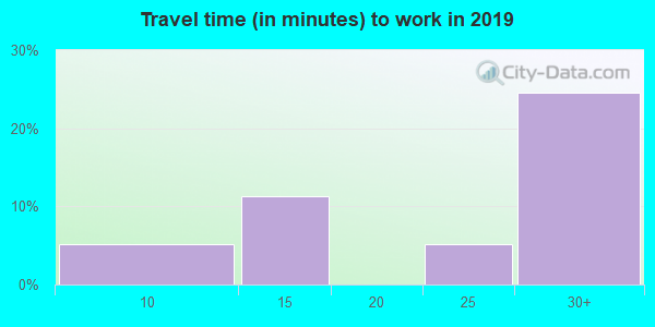 81126 zip code travel time to work (commute)