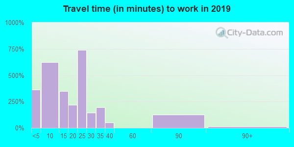 81144 zip code travel time to work (commute)