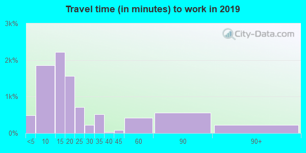 81212 zip code travel time to work (commute)