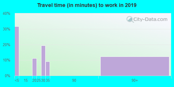 81331 zip code travel time to work (commute)