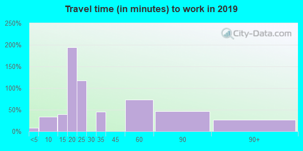 81410 zip code travel time to work (commute)
