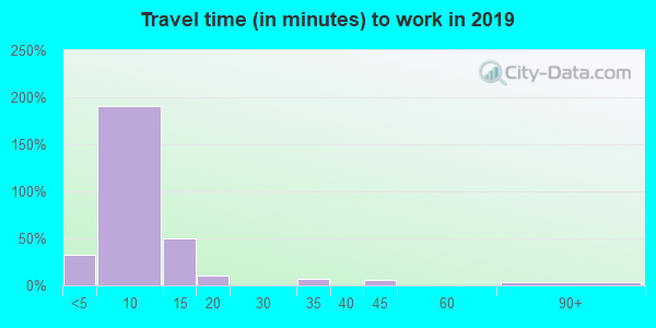 81433 zip code travel time to work (commute)