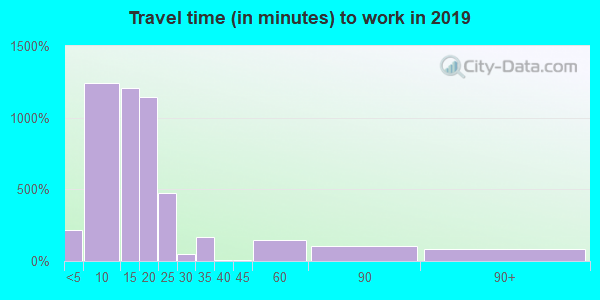 81505 zip code travel time to work (commute)