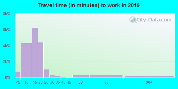 82001 zip code travel time to work (commute)
