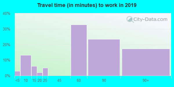 82050 zip code travel time to work (commute)