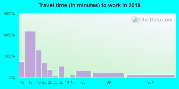 82201 zip code travel time to work (commute)