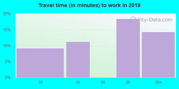 82243 zip code travel time to work (commute)