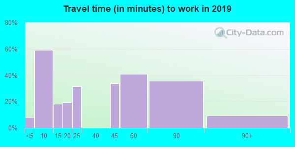 82327 zip code travel time to work (commute)
