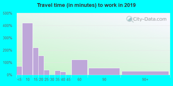 82331 zip code travel time to work (commute)