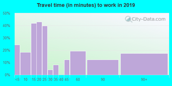 82412 zip code travel time to work (commute)