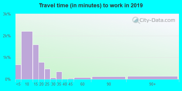 82414 zip code travel time to work (commute)