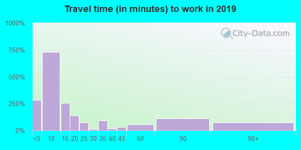 82443 zip code travel time to work (commute)
