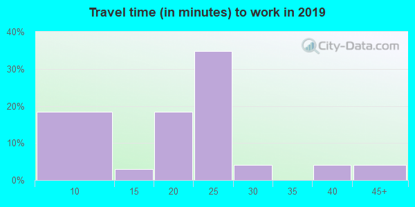 82510 zip code travel time to work (commute)