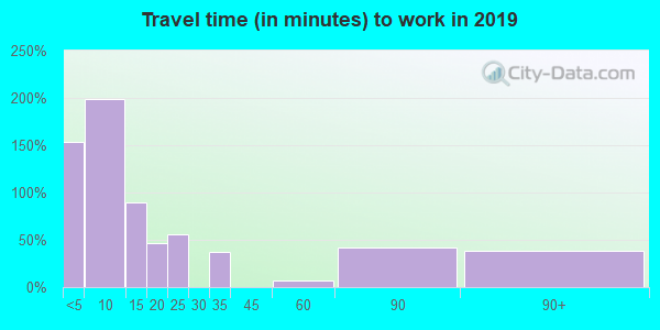 82513 zip code travel time to work (commute)