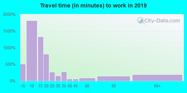 82520 zip code travel time to work (commute)