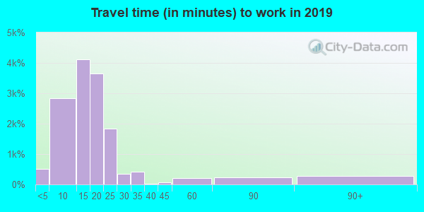 82601 zip code travel time to work (commute)