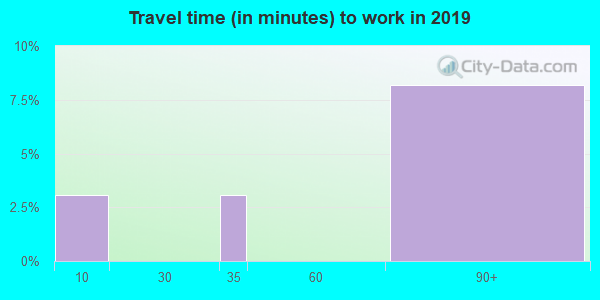 82642 zip code travel time to work (commute)