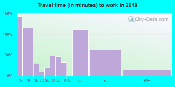 82730 zip code travel time to work (commute)
