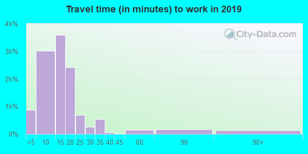82801 zip code travel time to work (commute)