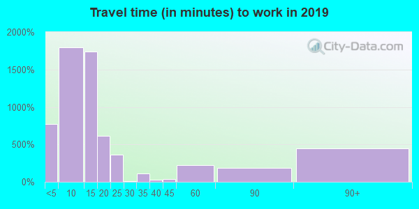 82930 zip code travel time to work (commute)