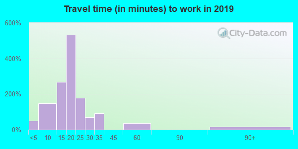 83014 zip code travel time to work (commute)