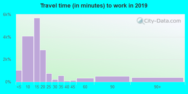 83201 zip code travel time to work (commute)