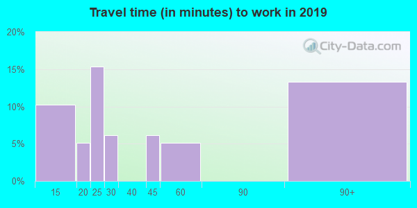 83223 zip code travel time to work (commute)