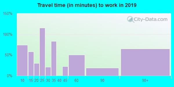 83262 zip code travel time to work (commute)