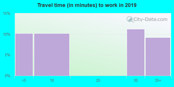 83281 zip code travel time to work (commute)