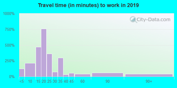 83328 zip code travel time to work (commute)