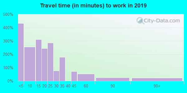 83355 zip code travel time to work (commute)