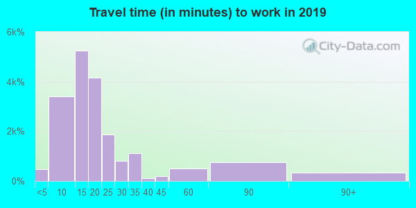 83401 zip code travel time to work (commute)