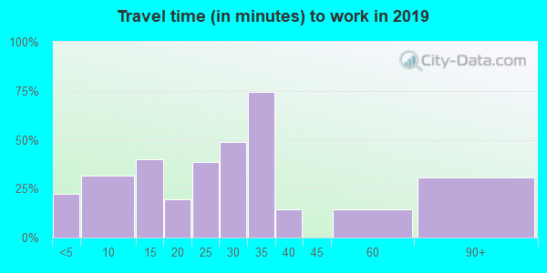 83431 zip code travel time to work (commute)