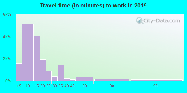 83440 zip code travel time to work (commute)
