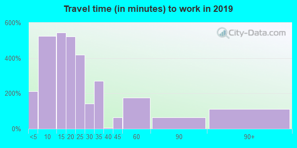 83445 zip code travel time to work (commute)