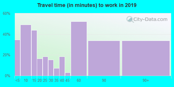 83553 zip code travel time to work (commute)