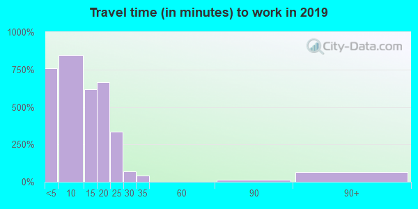 83638 zip code travel time to work (commute)