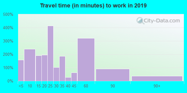 83676 zip code travel time to work (commute)