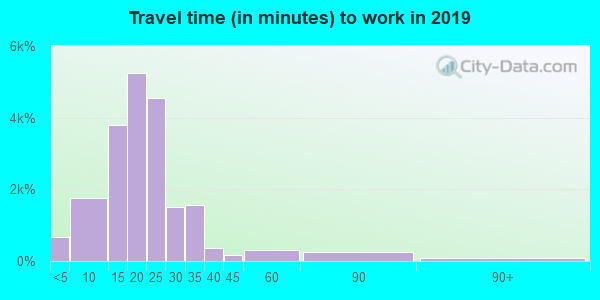 83704 zip code travel time to work (commute)