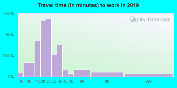83709 zip code travel time to work (commute)