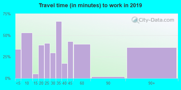 83811 zip code travel time to work (commute)