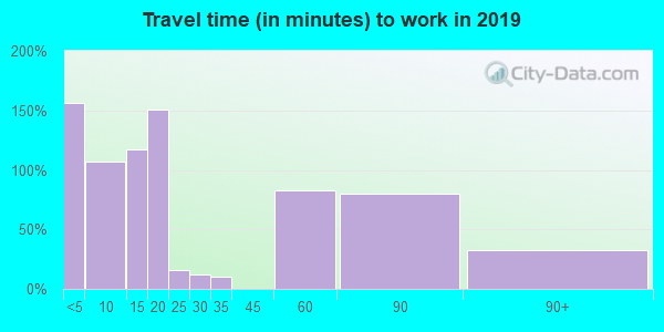 83849 zip code travel time to work (commute)