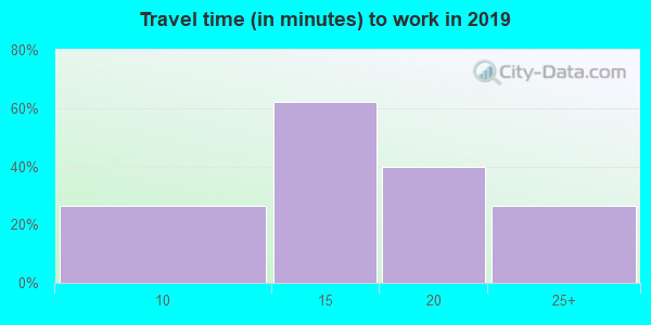 83867 zip code travel time to work (commute)