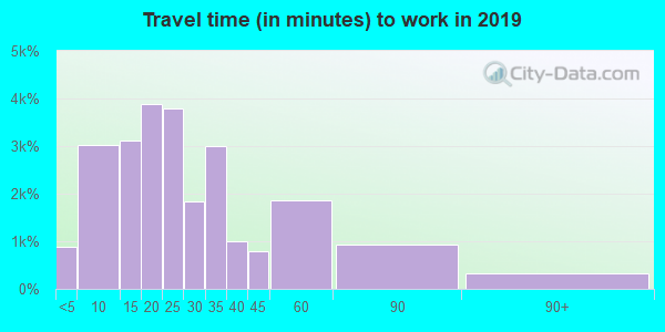 84043 zip code travel time to work (commute)