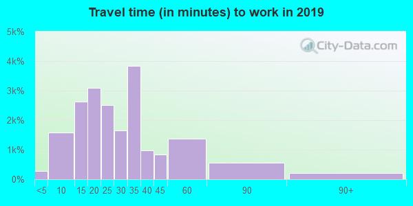 84065 zip code travel time to work (commute)