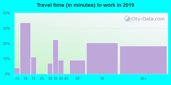84072 zip code travel time to work (commute)