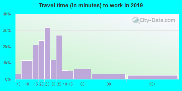 84094 zip code travel time to work (commute)