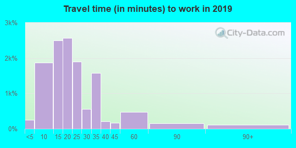 84102 zip code travel time to work (commute)