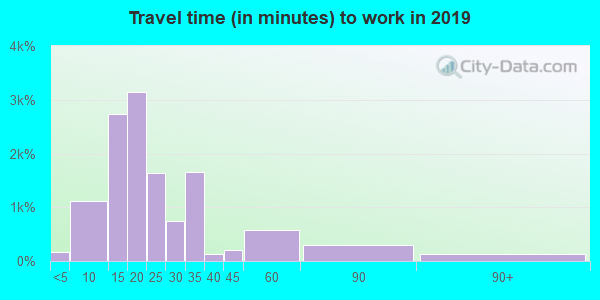 84104 zip code travel time to work (commute)