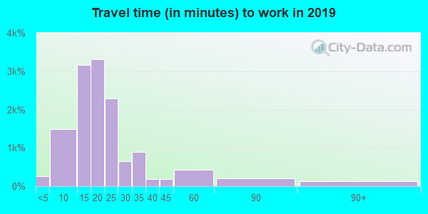 84105 zip code travel time to work (commute)